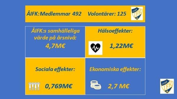 ÅIFK Fotbollens samhälleliga värde 4,7 miljoner euro i året
