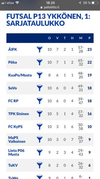 ÅIFK P06 toivoo vielä sarjan voitto