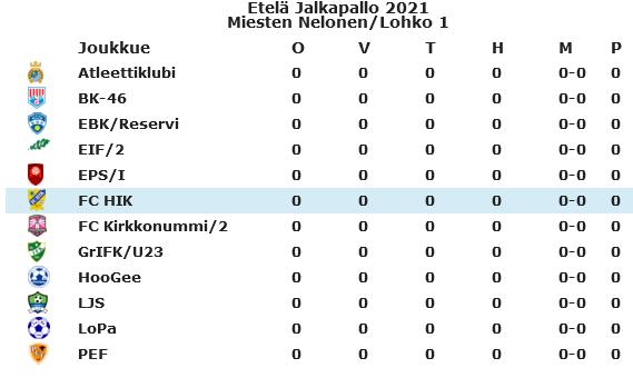 Kausiennakko EBK Reservi 2021
