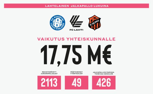 Lahtelainen jalkapallo tuottaa 17,75 M€ edestä hyötyjä