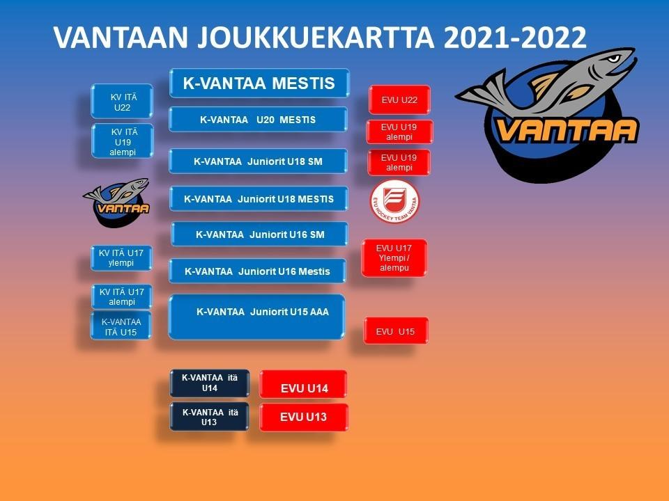 Kauden 2021-22 Vantaalaiset joukkueet U15-U22 & valmentajat