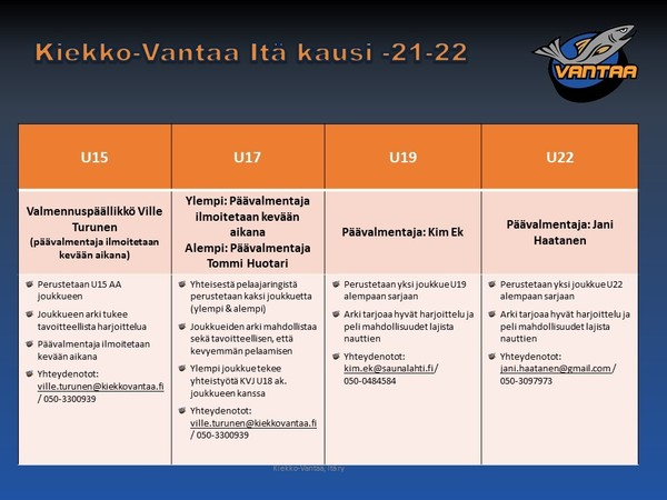 Kiekko-Vantaa Itä U15-U22 kausi 2021-2022