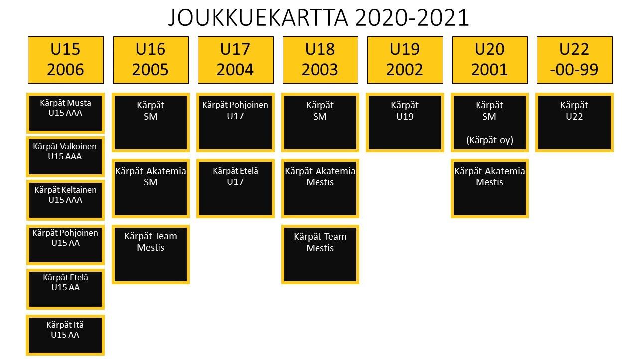 Seurayhteisö U15-U20