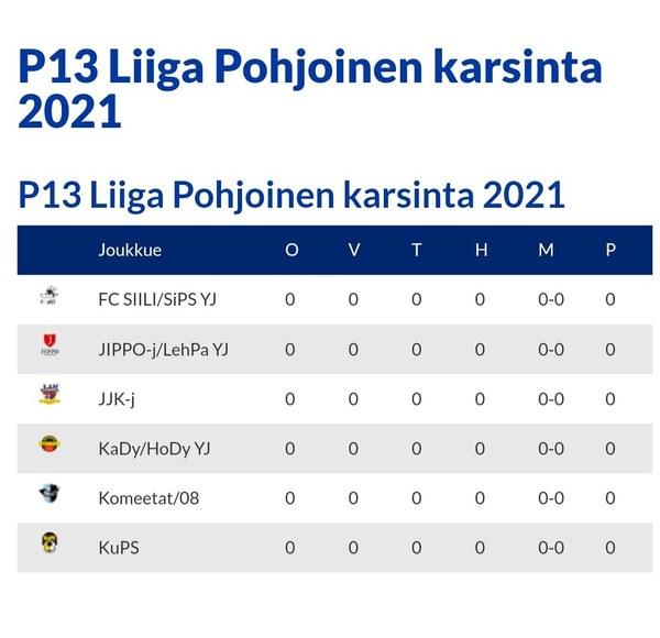 P13 Liiga Pohjoisen karsinnat käynnistyy Kuopiossa.