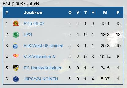 Helsinki Cup 2020, B14 runkosarjan sarjataulukko.