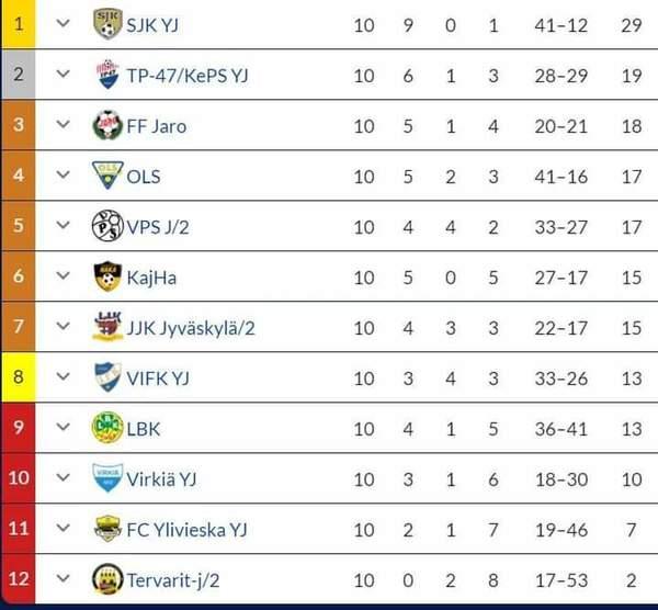TP-47/Keps Yj  nousi P17 Ykkösessä voitolla sarjakakkoseksi!