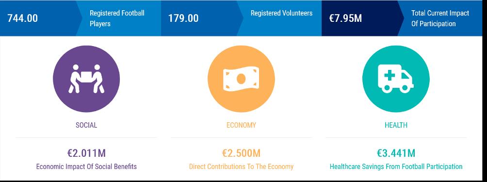 TPS juniorijalkapallon hyöty yhteiskunnalle on lähes 8 miljoonaa euroa